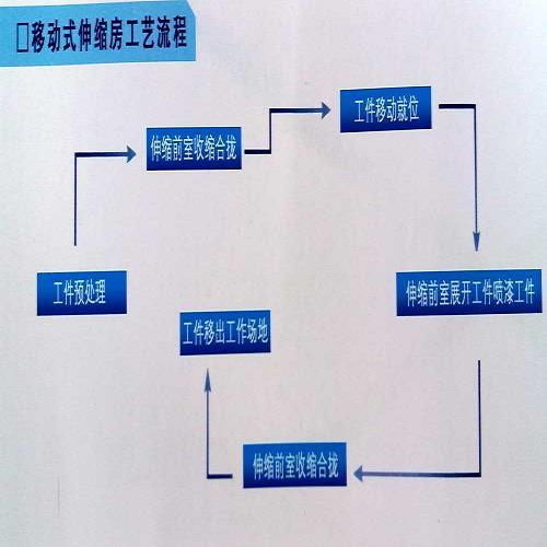 济南移动伸缩房设备-喷漆房制造商-济南海诺工程材料有限公司