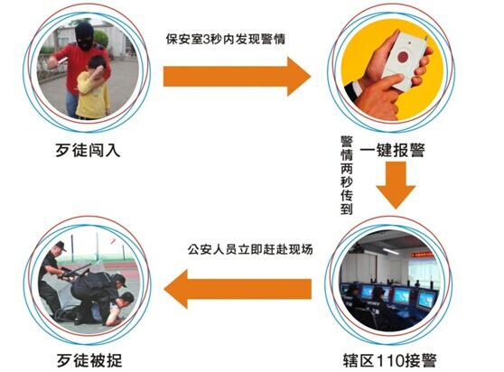 一键式报警器, 一键式报警柱, 一键式报警箱的应用介绍