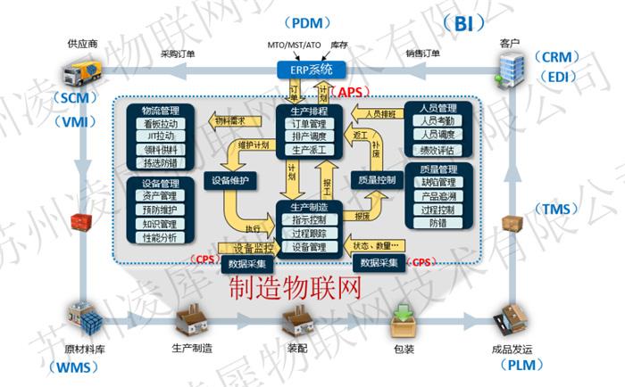 苏州凌犀物联网安灯系统轻量级MES系统