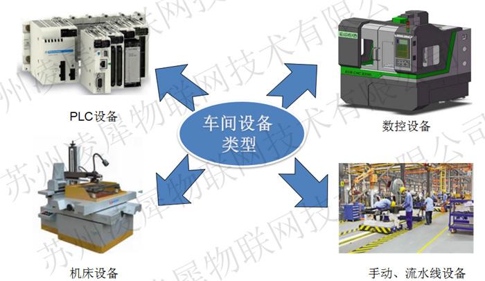 苏州凌犀物联网安灯系统设备采集/监控系统