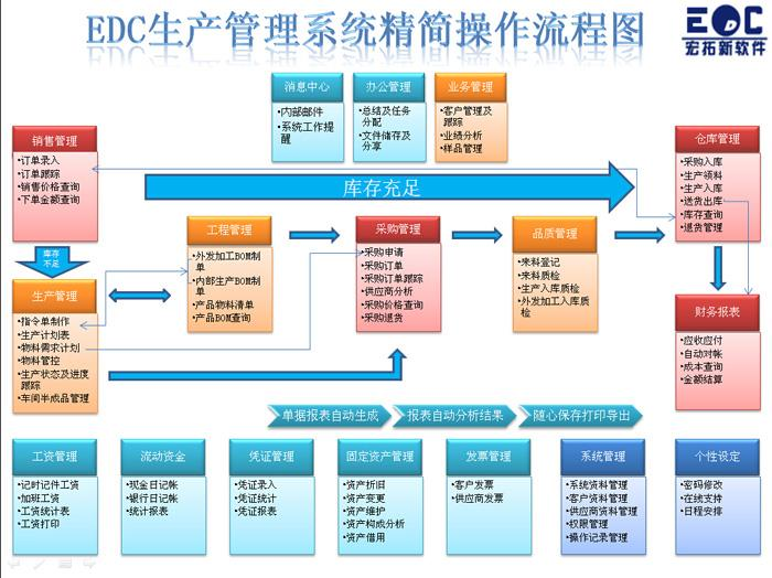 ERP管理軟件操作流程