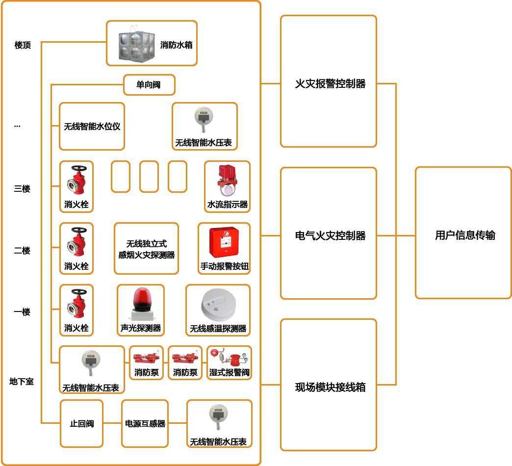 安徽智慧消防解決方案生產廠家