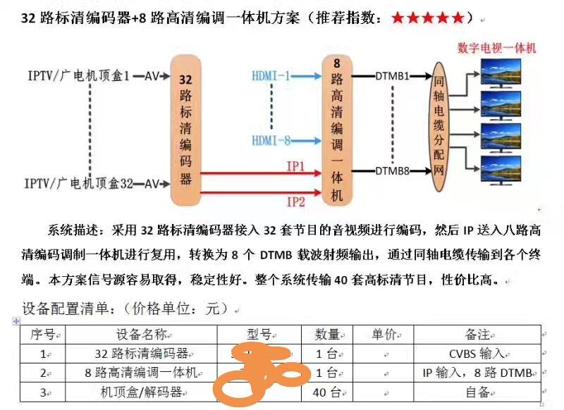 杭州數字電視數字調制器電話 轉換器 專業水平技術高