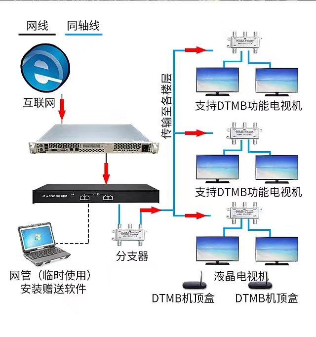 西安DTMB数字调制器生产厂家