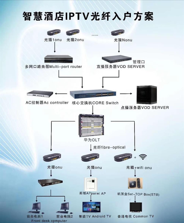杭州數字電視數字調制器電話