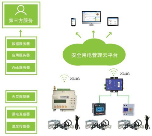 平頂山智慧用電安全管理系統