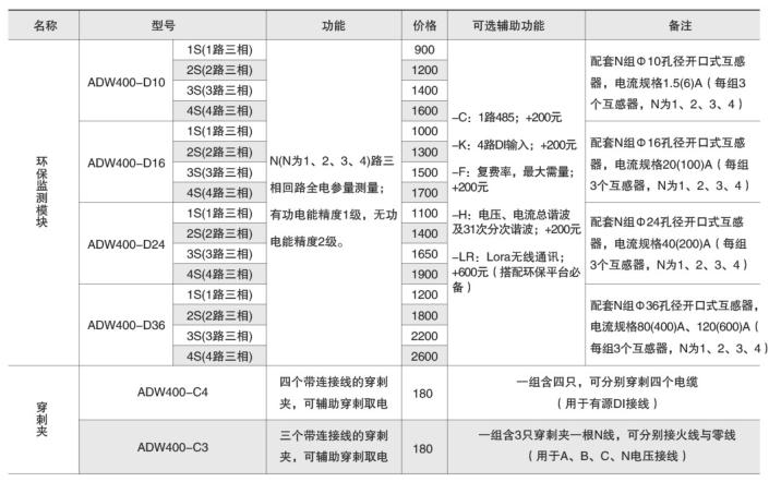 巴彥淖爾環保用電監測模塊費用