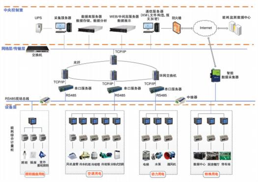 呼和浩特電能計量管理系統品牌