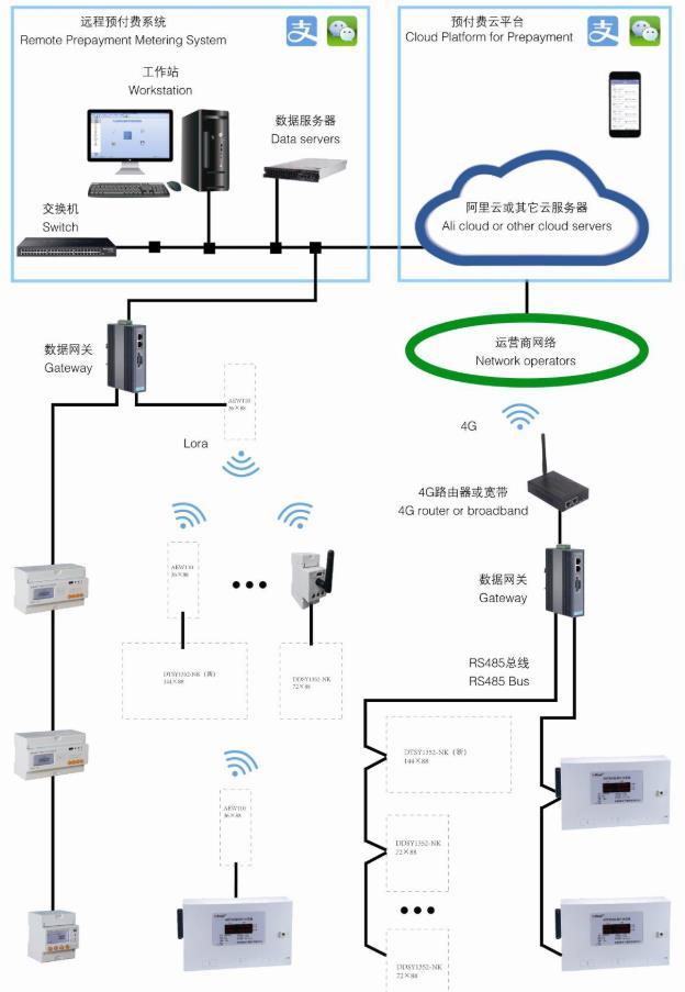 宿舍物業收水電費系統