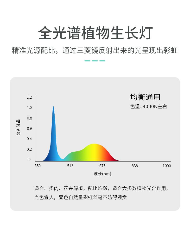潮州植物生長燈生產廠家