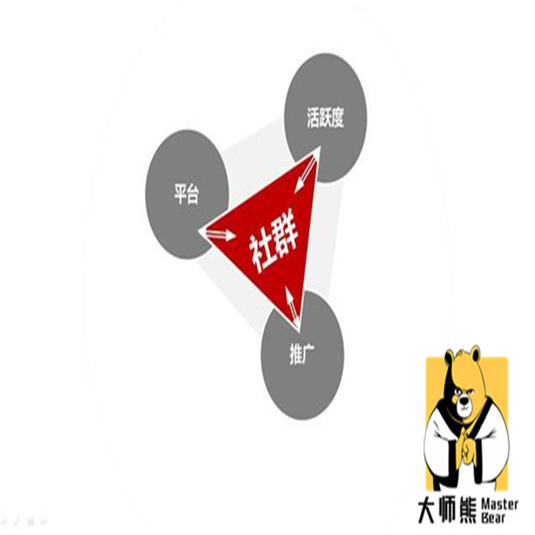 廣州社群團購系統電話 社群團購的定義 每月*新系統