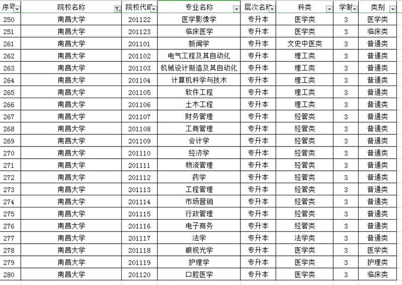 2020年南昌大學高升本大專院校