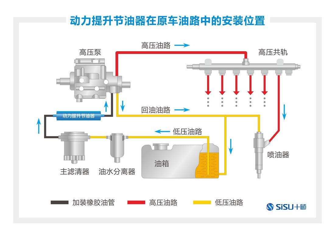 上海柴油卡车节油器电话 工程车节油器